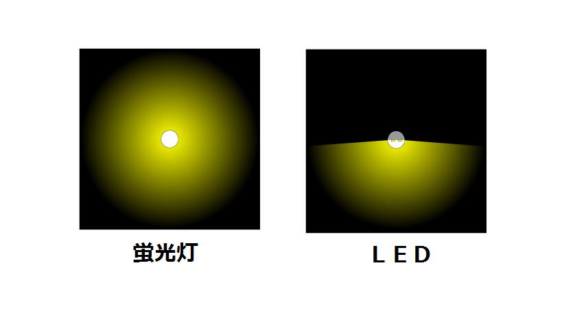 勉強に集中しやすい照明の選び方「LEDと蛍光灯を使い分ける」