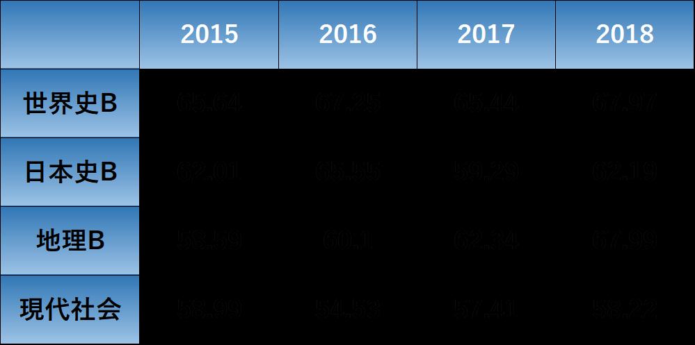 センター現代社会と他の地歴公民科目との平均点の比較