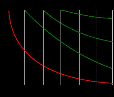 復習のタイミングを知るのに役立つ『エビングハウスの忘却曲線』